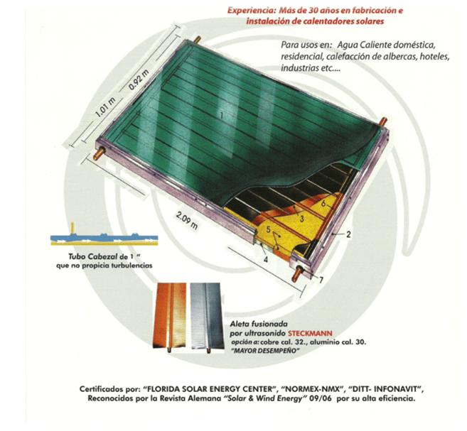 Panel con vista de componentes internos